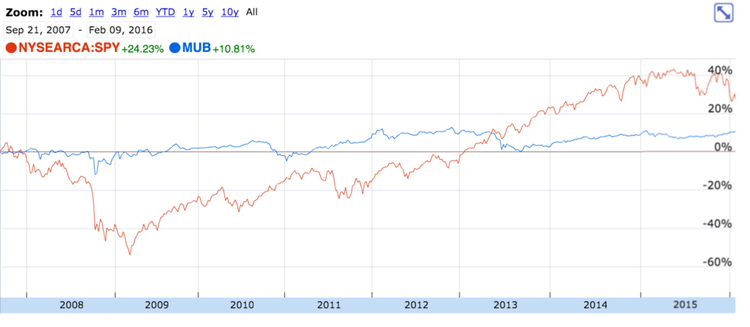 MUB vs. SPY Chart