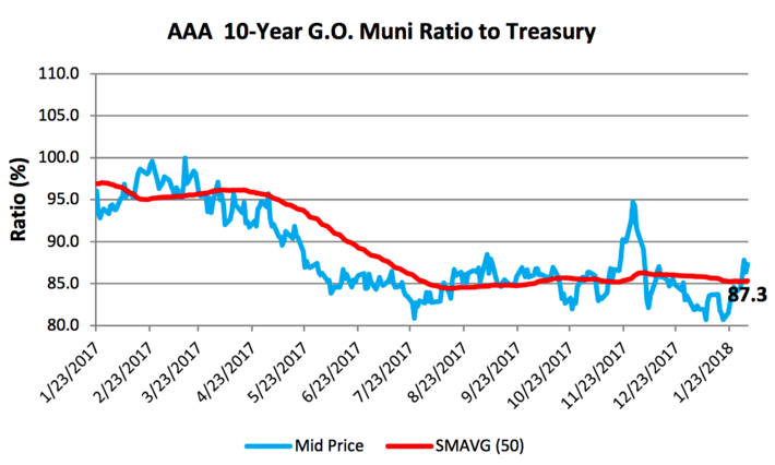 AAA 10-Year G.O. Muni Ratio to Treasury Chart